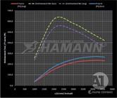 Двигатель Hamann для PORSCHE Cayenne 958 GUARDIAN EVO